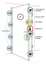 sieben tipps f r mehr sicherheit an der t r. Black Bedroom Furniture Sets. Home Design Ideas